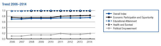 USA- Trend from 2006-2014